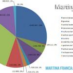 Bilancio: ecco come e quanto spende il Comune di Martina Franca